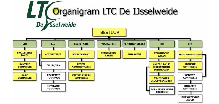 Organigram LTC